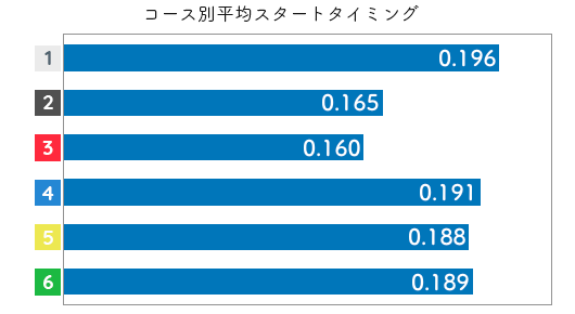 競艇選手データ(2020年)-喜多須杏奈2