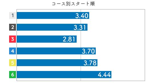 競艇選手データ(2020年)-喜多須杏奈3