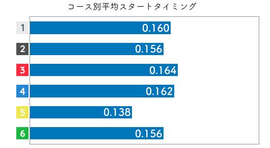 競艇選手データ(2020年)-島田なぎさ2