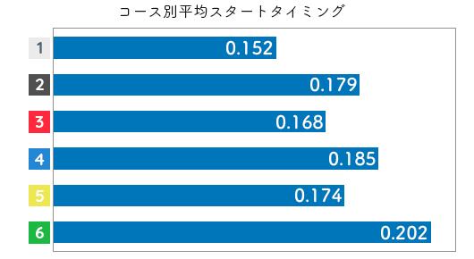 競艇選手データ(2020年)-土屋実沙希2