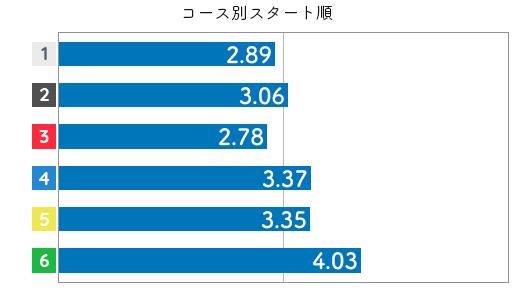 競艇選手データ(2020年)-土屋実沙希3