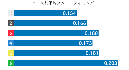 競艇選手データ(2020年)-清埜翔子2