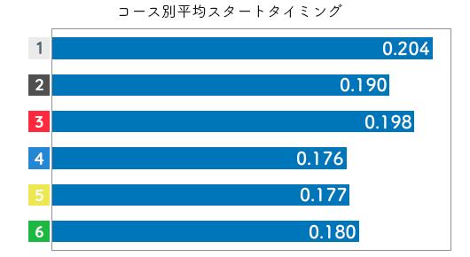 競艇選手データ(2020年)-大豆生田蒼2