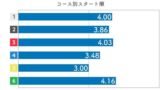 競艇選手データ(2020年)-大豆生田蒼3