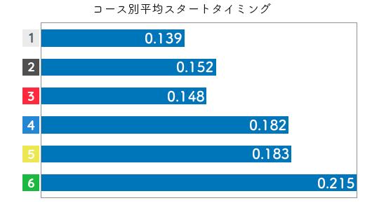 競艇選手データ(2020年)-富樫麗加2