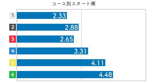 競艇選手データ(2020年)-富樫麗加3