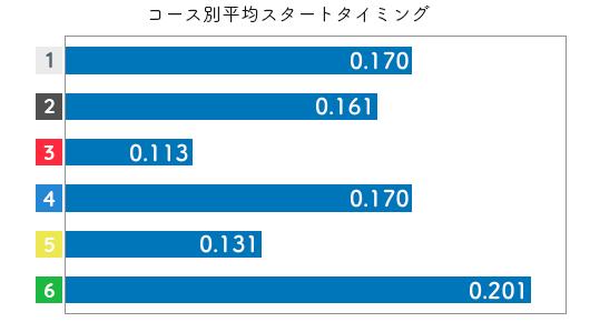 競艇選手データ(2020年)-野田部宏子2
