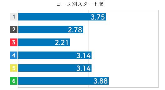 競艇選手データ(2020年)-野田部宏子3