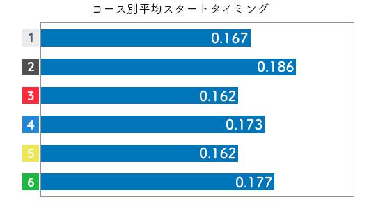 競艇選手データ(2020年)-中川りな2