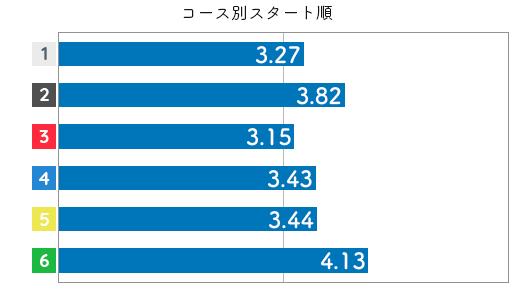 競艇選手データ(2020年)-中川りな3