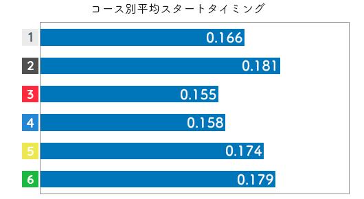 競艇選手データ(2020年)-千葉真弥2