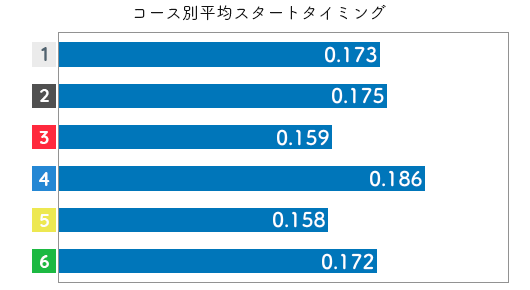 競艇選手データ(2020年)-黒澤めぐみ2