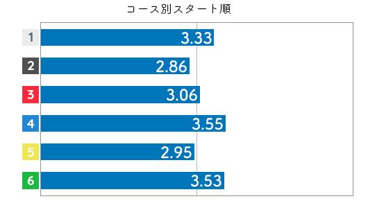 競艇選手データ(2020年)-黒澤めぐみ3