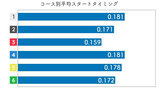 競艇選手データ(2020年)-高田ひかる2
