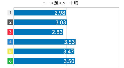 競艇選手データ(2020年)-高田ひかる3