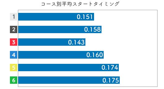 競艇選手データ(2020年)-蜂須瑞生2