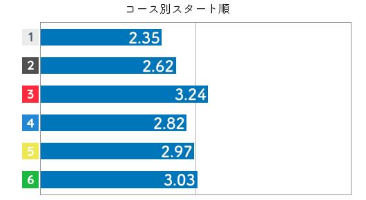 競艇選手データ(2020年)-蜂須瑞生3