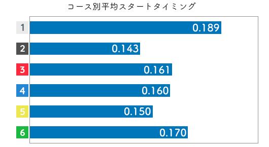 競艇選手データ(2020年)-倉持莉々2