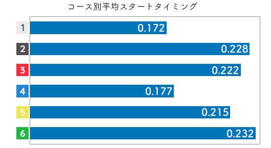 競艇選手データ(2020年)-深尾巴恵2