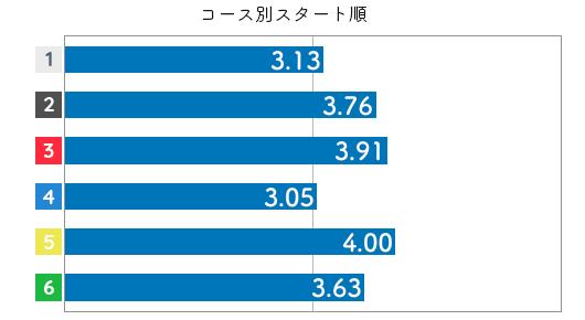 競艇選手データ(2020年)-深尾巴恵3