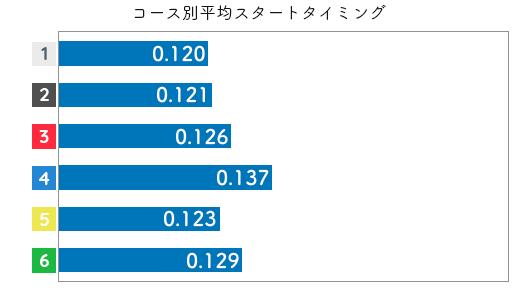 競艇選手データ(2020年)-大山千広2