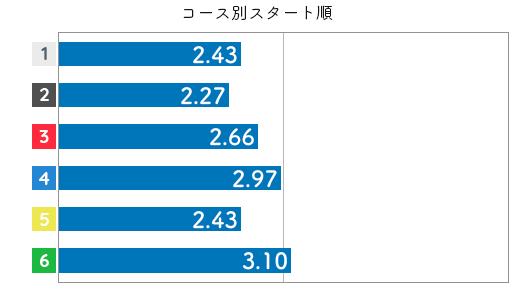 競艇選手データ(2020年)-大山千広3