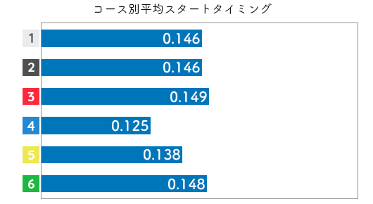 競艇選手データ(2020年)-出口舞有子2