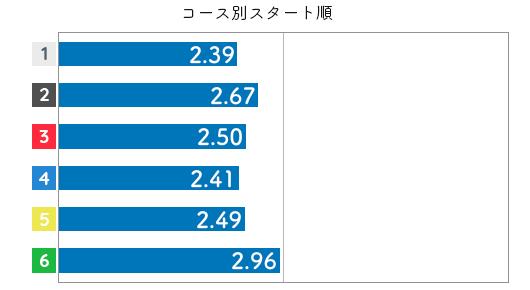 競艇選手データ(2020年)-出口舞有子3