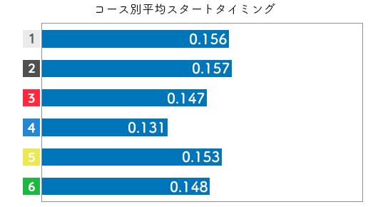 競艇選手データ(2020年)-西橋奈未2