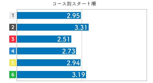 競艇選手データ(2020年)-西橋奈未3