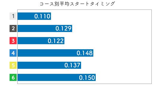 競艇選手データ(2020年)-土屋南2