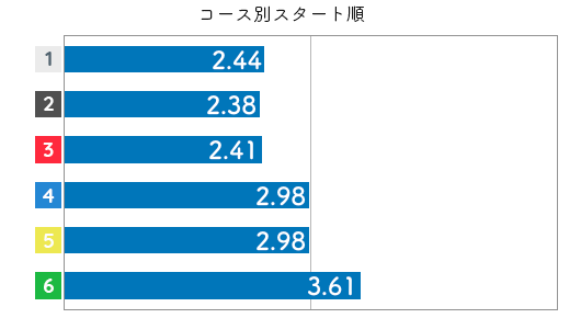 競艇選手データ(2020年)-土屋南3