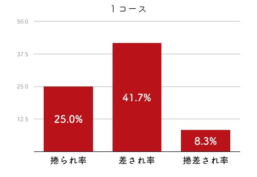 競艇選手データ(2020年)-西茂登子2
