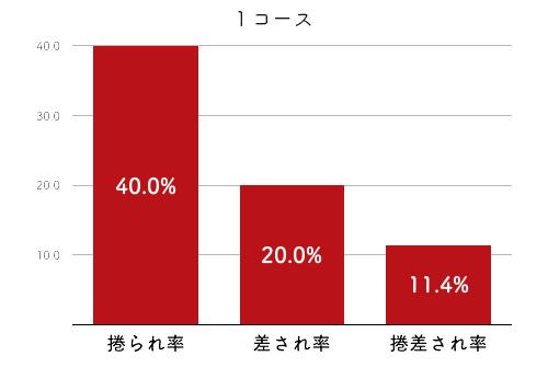 選手データ(2020年)-渡辺千草2