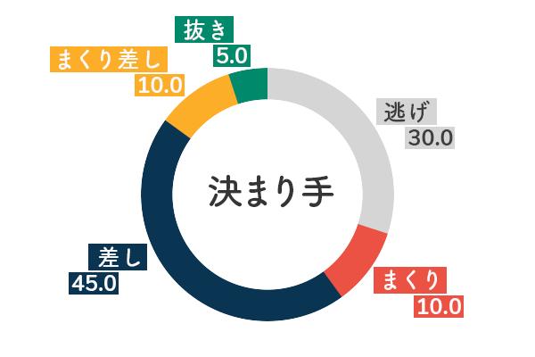選手データ(2020年)-渡辺千草5
