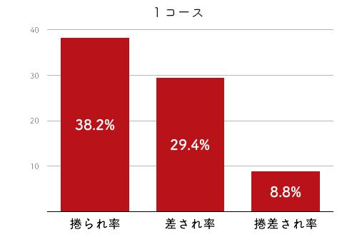 競艇選手データ(2020年)-宮本紀美4