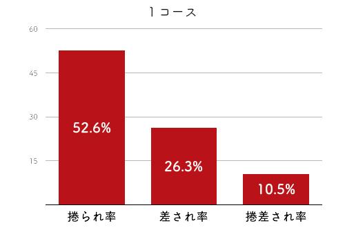 競艇選手データ(2020年)-久保田美紀4