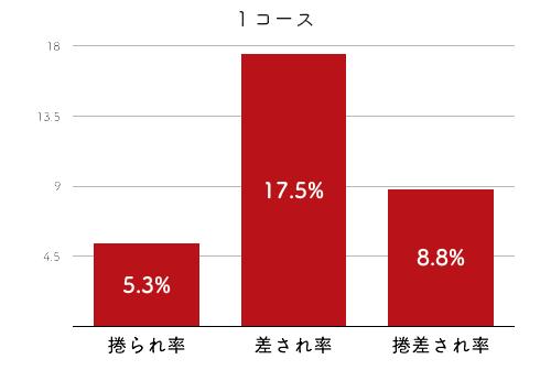 競艇選手データ(2020年)-日高逸子4