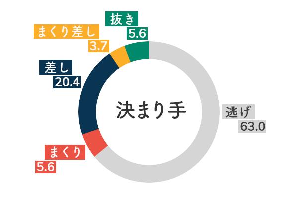 競艇選手データ(2020年)-日高逸子5
