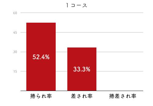 競艇選手データ(2020年)-田村美和4