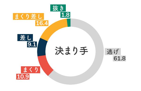 選手データ(2020年)-山川美由紀5