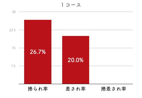 競艇選手データ(2020年)-柳澤千春4
