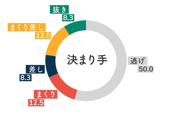 競艇選手データ(2020年)-柳澤千春5