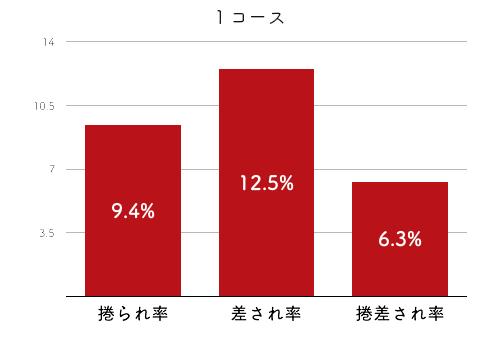 競艇選手データ(2020年)-垣内清美4