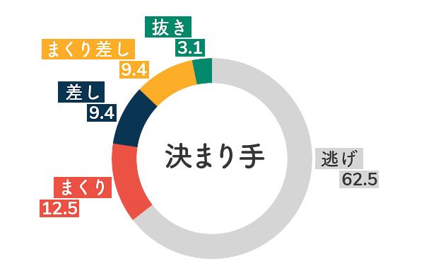 競艇選手データ(2020年)-垣内清美5