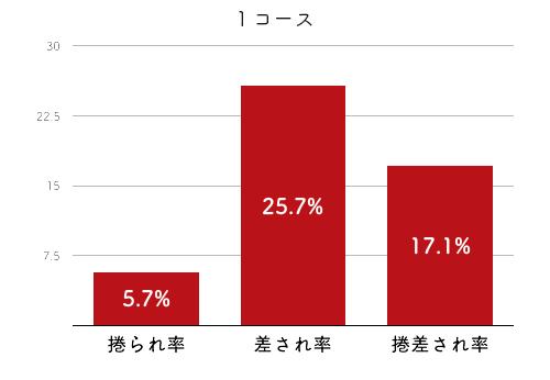 競艇選手データ(2020年)-高橋淳美4