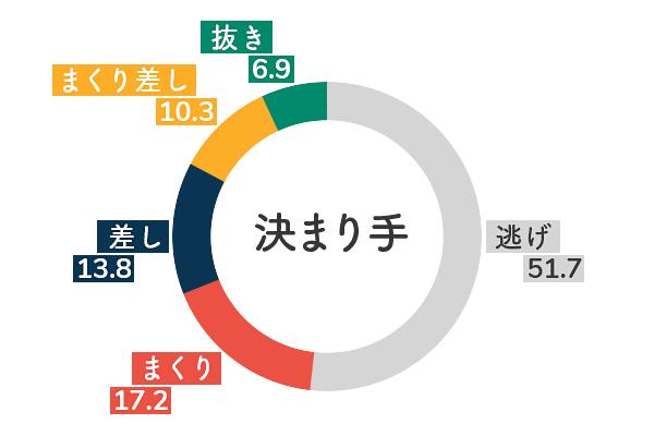 競艇選手データ(2020年)-高橋淳美5