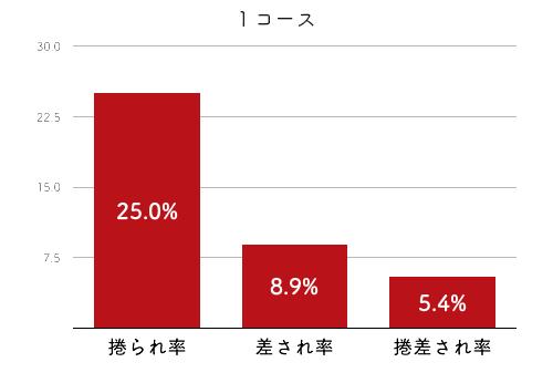 競艇選手データ(2020年)-谷川里江2