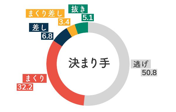 競艇選手データ(2020年)-谷川里江5