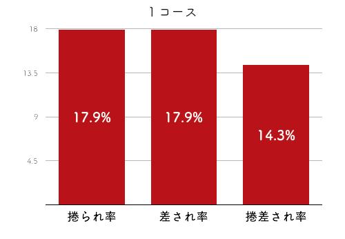 競艇選手データ(2020年)-角ひとみ4